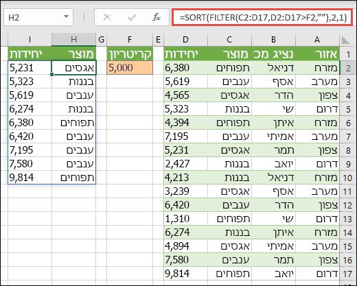 השתמש ב- SORT וב- FILTER יחד כדי למיין טווח בסדר עולה, והגבל את הנוסחה לערכים גדולים יותר מ- 5,000.