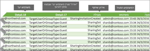 יומן ביקורת על-ידי אירועים השיתוף ב- Office 365