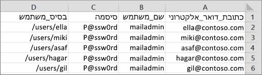 קובץ העברה לדוגמה עבור Courier IMAP