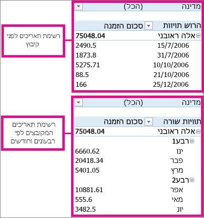 תאריכים מקובצים לפי חודשים ורבעונים