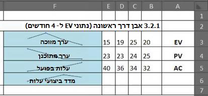 EVM ב- Excel באמצעות תרשימים זעירים