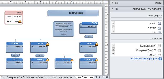 דיאגרמת ציר של Visio שנוצרה מרשימת מעקב אחר בעיות ב- SharePoint