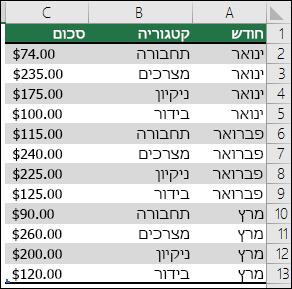 נתוני הוצאות ביתיות לדוגמה ליצירת דוח PivotTable עם חודשים, קטגוריות וסכומים
