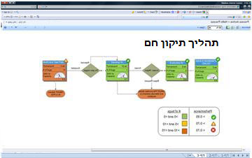 Visio Services מאפשר לך להציג דיאגרמות אינטראקטיביות ב- SharePoint