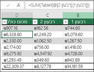 דוגמה של נוסחה הכוללת autofilled כדי ליצור עמודה מחושבת בטבלה