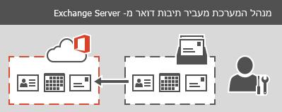 מנהל מערכת מבצע העברה בשלבים או העברה בשלב אחד ל- Office 365. פרטי הודעות הדואר האלקטרוני, אנשי הקשר ולוח השנה ניתנים להעברה עבור כל תיבת דואר.