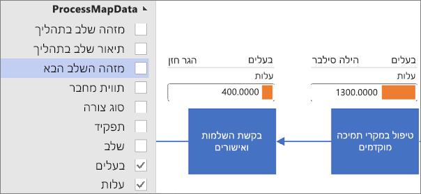 החלת גרפיקת נתונים עבור דיאגרמה מסוג רכיב המחשה של נתונים של Visio