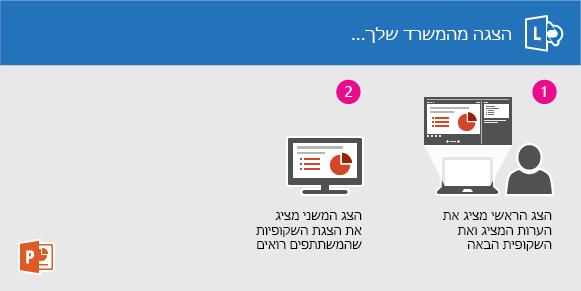 הצגת שקופיות של PowerPoint באמצעות Lync מהמשרד