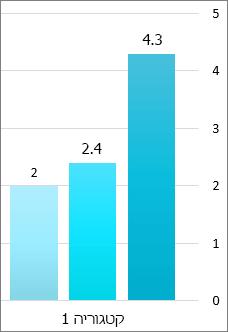 קליפ מסך של שלושה בארים בגרף עמודות, כל אחד עם המספר המדויק מציר הערכים בחלק העליון של הסרגל.  ציר הערכים מציג מספרים מעוגלים. קטגוריה 1 נמצאת מתחת למייצגי הפעילות.