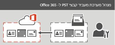 מנהל מערכת מעביר קבצי PST ל- Office 365.