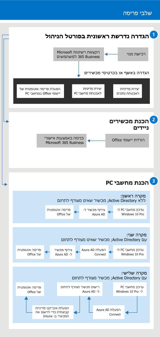 דיאגרמה המציגה את זרימת ההגדרה והניהול עבור מנהלי מערכת ועבור משתמשים