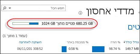 הדף 'מדדי אחסון' מראה בכמה שטח אתה משתמש וכמה שטח אחסון נשאר