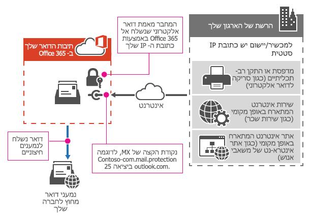 מראה כיצד מדפסת רב-תכליתי מתחברת ל- Office 365 באמצעות ממסר SMTP.