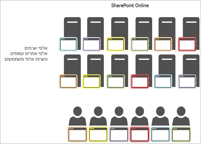 הצגת התוצאות של אובייקטים במטמון ב- SharePoint Online