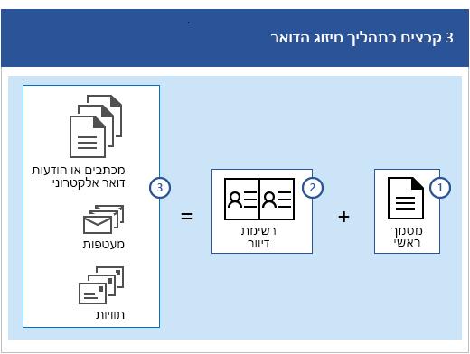 שלושה קבצים בתהליך מיזוג הדואר: מסמך ראשי בנוסף לרשימת דיוור המפיקה קבוצות של מכתבים או הודעות דואר אלקטרוני, מעטפות או תוויות.