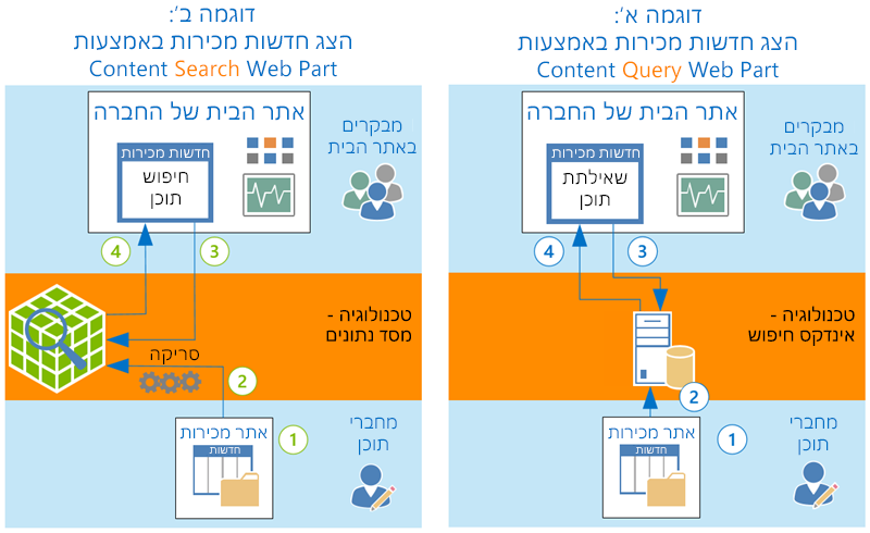 כיצד CQWP ו- CSQP מציגים תוכן