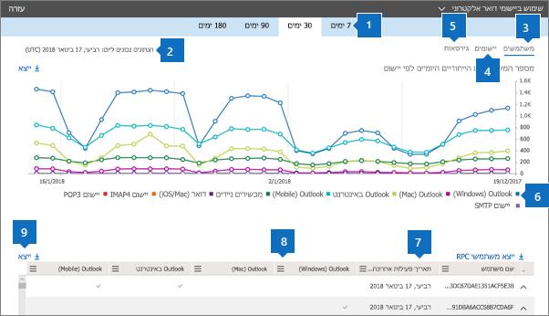 צילום מסך: דוחות של Office 365 - לקוחות דואר אלקטרוני בשימוש