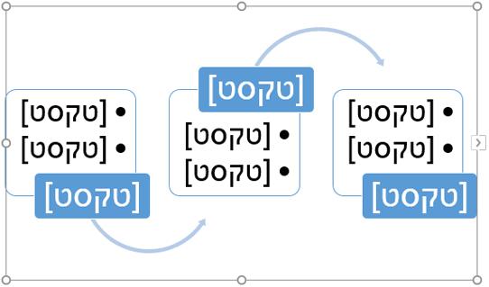 החלף את מצייני המיקום של הטקסט בשלבים בתרשים הזרימה.