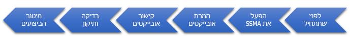 השלבים של העברת מסד נתונים ל-SQL Server