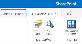 רצועת הכלים עבור הדף 'תוכן' ב- PerformancePoint באתר של מרכז BI