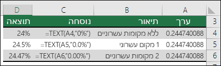 קודי תבנית עבור אחוזים