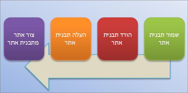 תרשים זרימה זה מציג את התהליך של יצירת תבניות אתר ושימוש בהן ב- SharePoint Online.