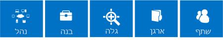 סידרת אריחים בצבע כחול המתארת את עקרונות המפתח של תכונות SharePoint 2013, שהן 'שיתוף', 'ארגון', 'גילוי', 'בנייה' ו'ניהול'.