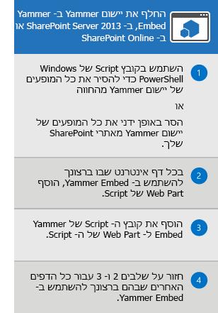 התהליך להחלפת היישום Yammer עבור SharePoint Server 2013 ו- SharePoint Online