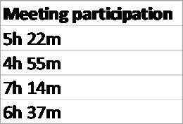 נתוני CSV עבור זמן שתלמיד הקדיש לפגישות ב- Teams