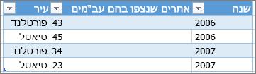 דוגמה לתבנית נכונה של טבלה