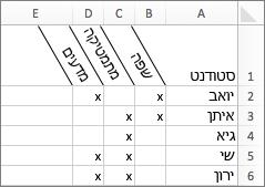 דוגמה של כותרות עמודות בזווית
