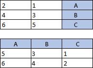 טבלה עם 3 עמודות, 3 שורות; טבלה עם 3 עמודות, 3 שורות