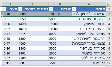 נתוני Excel לדוגמה