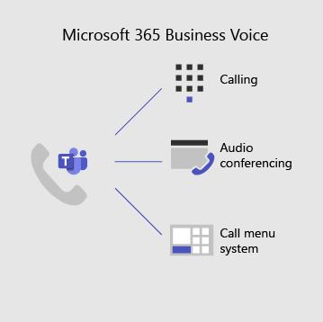 הקול העסקי של Microsoft 365 כולל שיחות, שיחות ועידה בשמע ומערכת תפריט שיחה