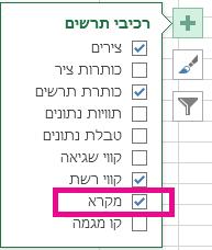 רשימה של רכיבים שונים בתרשים