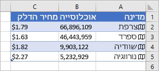 עמודה A מכילה סמלים ושמות מדינות, עמודה B מכילה ערכי אוכלוסייה ועמודה C מכילה מחירי דלק