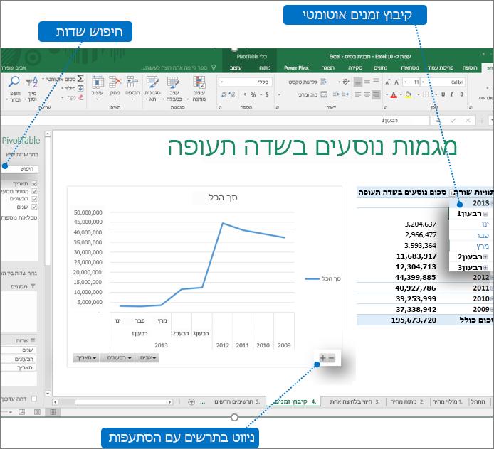 PivotTable עם הסברים המציג את התכונות החדשות ב- Excel 2016