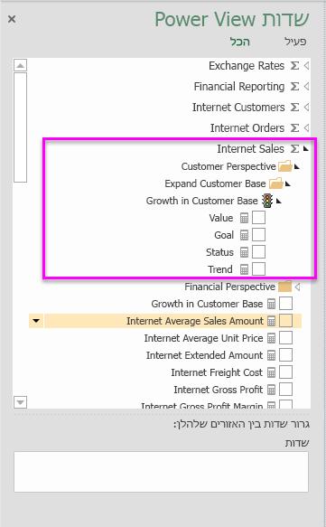 מדידים ומחווני KPI בתוך קבוצת מדידים