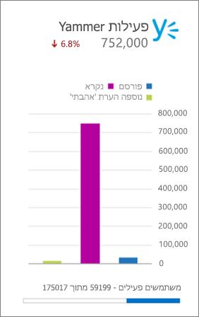צילום מסך של הרכיב הגרפי לדוחות 'פעילות Yammer' בלוח המחוונים 'דוחות' של Office 365