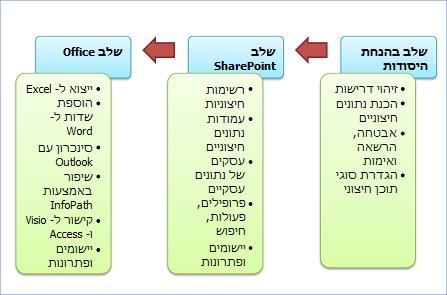 שלושת שלבי הפיתוח