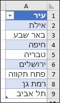 טבלת Excel המשמשת כמקור רשימה עבור אימות נתונים
