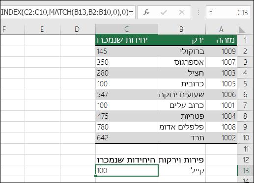 ניתן להשתמש בפונקציות INDEX ו- MATCH כתחליף ל- VLOOKUP