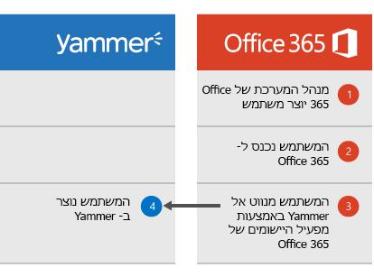 דיאגרמה המציגה שכאשר מנהל מערכת של Office 365 יוצר משתמש, המשתמש יכול להיכנס ל- Office 365 ולאחר מכן לנווט אל Yammer ממפעיל היישומים, ובשלב זה המשתמש נוצר ב- Yammer.