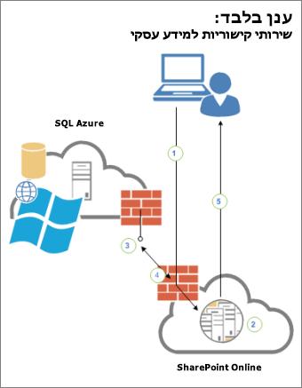 דיאגרמה המציגה קישוריות בין משתמש, sharepoint online ומקור נתונים חיצוני ב- sql azure