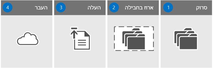 ארבעה שלבים להעברה
