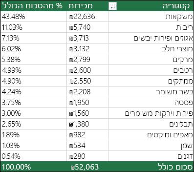 PivotTable לדוגמה לפי קטגוריה, מכירות & % מסכום