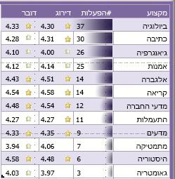 טבלה בלוח המחוונים