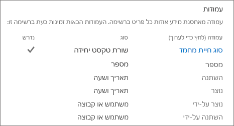העמודה רשימת במקטע הגדרות רשימה