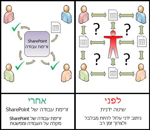 השוואה של תהליך ידני עם זרימת עבודה אוטומטיות