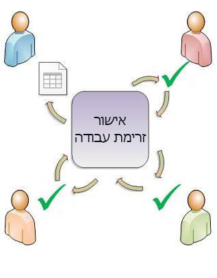 דיאגרמת זרימת עבודה של אישור פשוטה